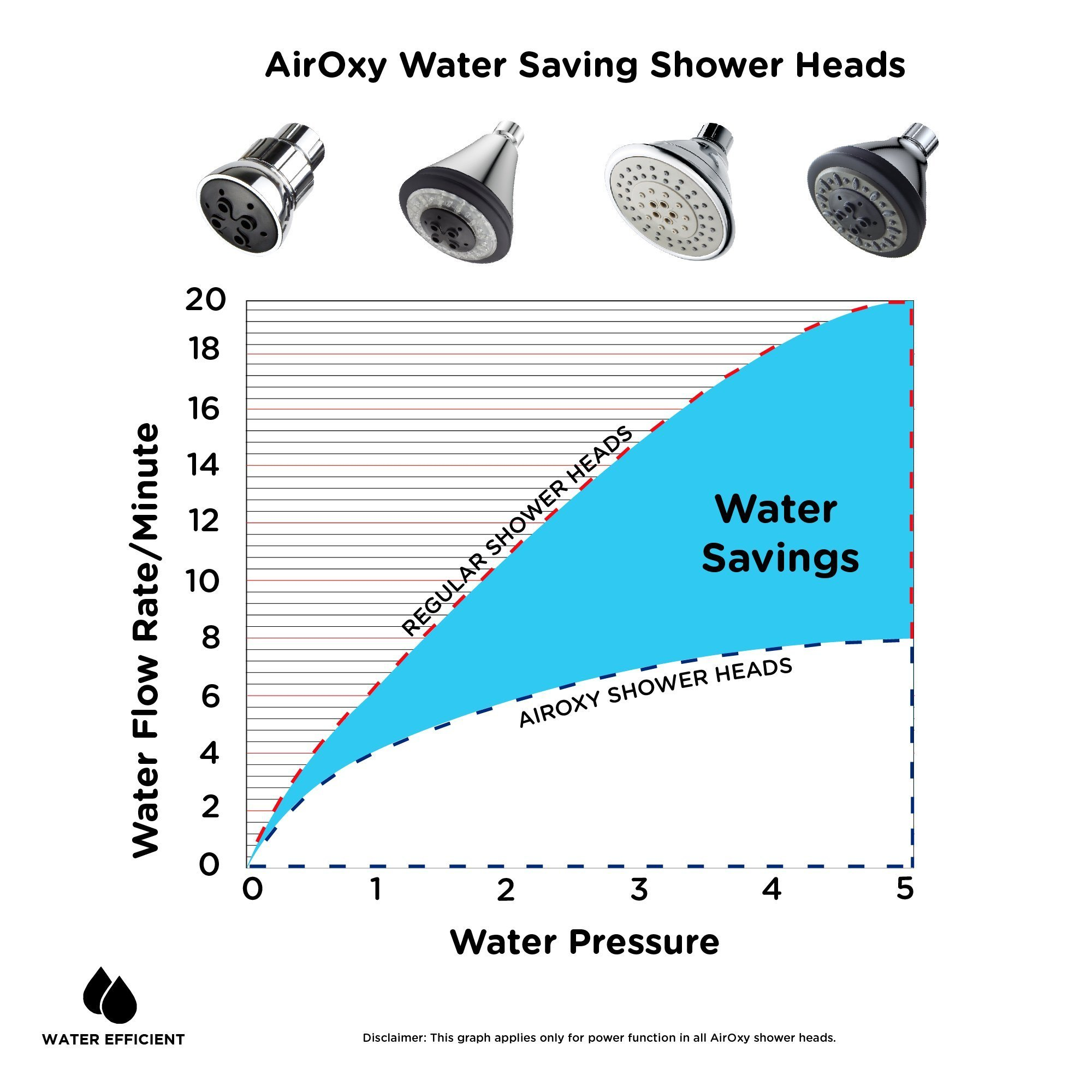 Water-Saving Shower Head with 5-in-1 Flow